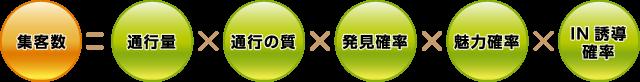 集客数=通行量×通行の質×発見確率×魅力確率×IN誘導確率